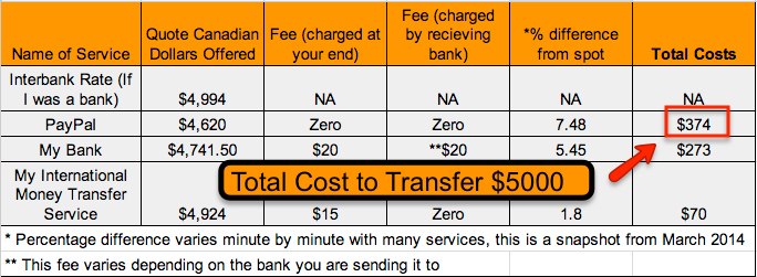 Money Transfer Fees And Charges