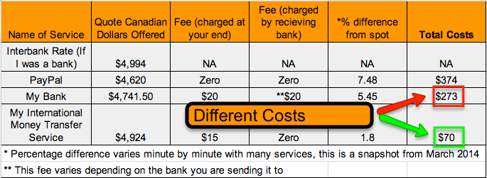 Bank VS International Money Transfer Service