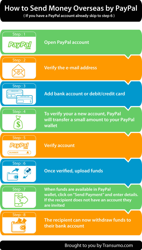 how to cancel a paypal bank transfer