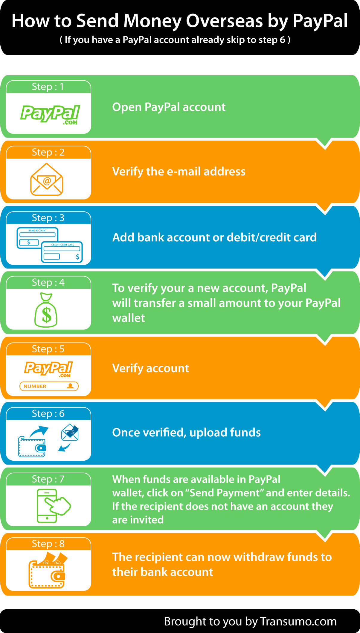 Step By Instructions For Using Paypal To Send Money Overseas Receiving Transfer Of From