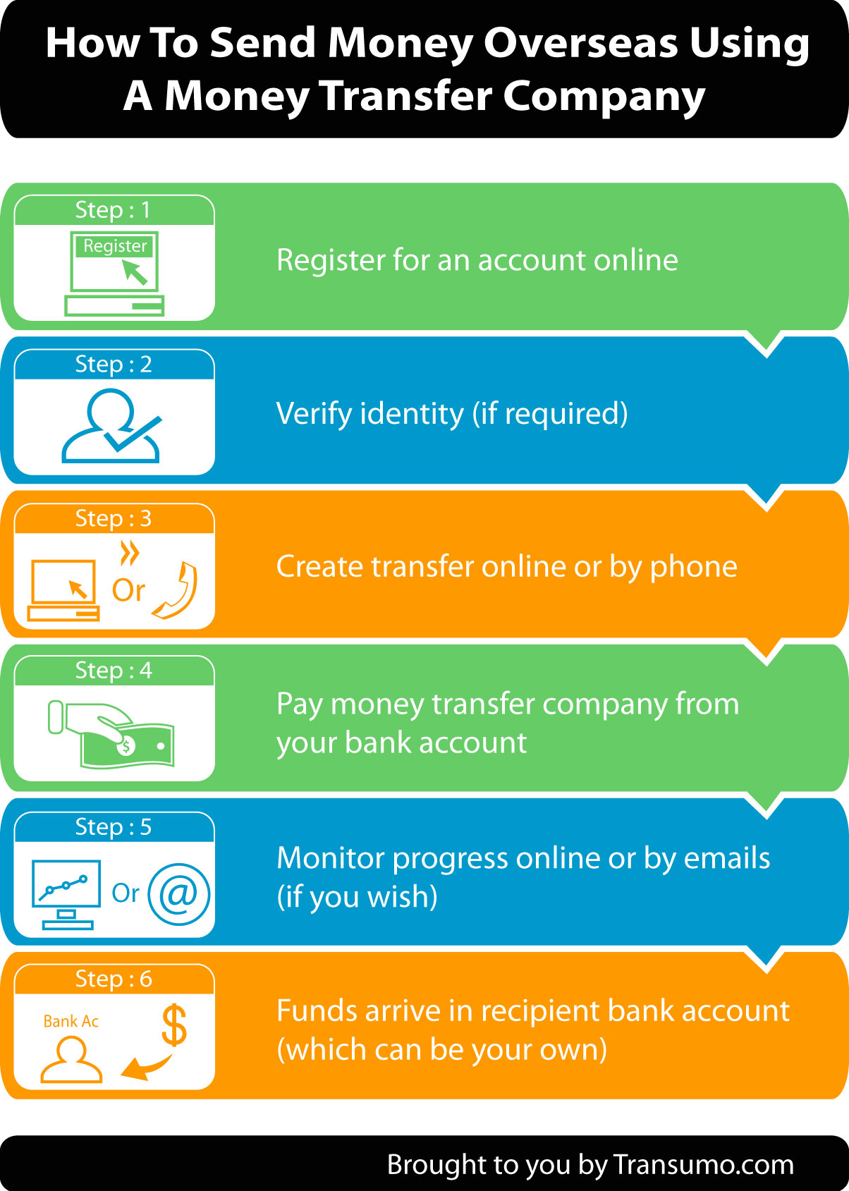 Est Way To Wire Transfer Money Internationally