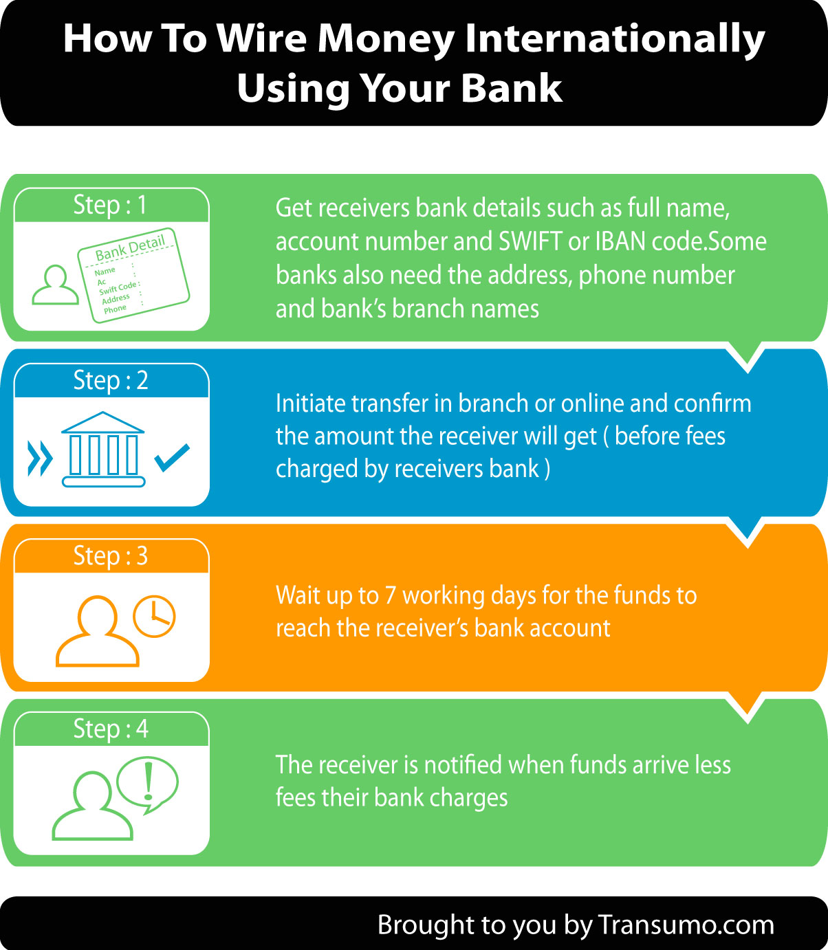 Step By Instructions To Wire Money Internationally Using A Bank