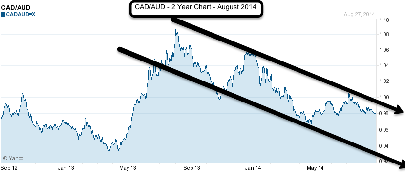 CAD to AUD two year chart August 2014