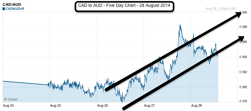 CAD to AUD 5 day chart 28 August 2014