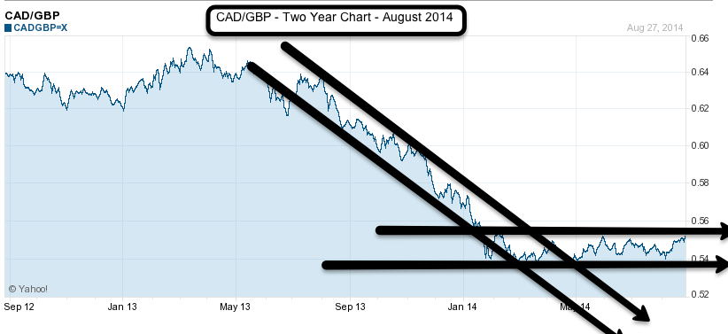 CAD to GBP 2 year August 2014