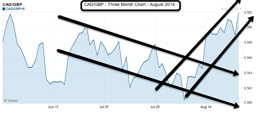CAD to GBP 3 month chart August 2014