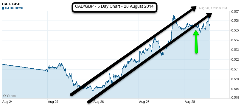 CAD to USD 5 day chart August 2014