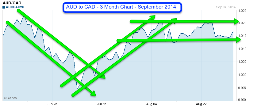 AUD to CAD 3 Month September 2014