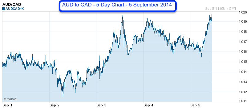 AUDCAD5day5Sept2014