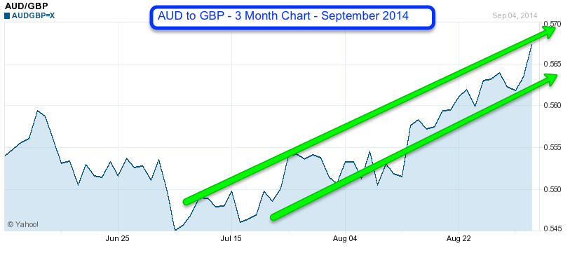 AUD to GBP 3 month chart September 2014