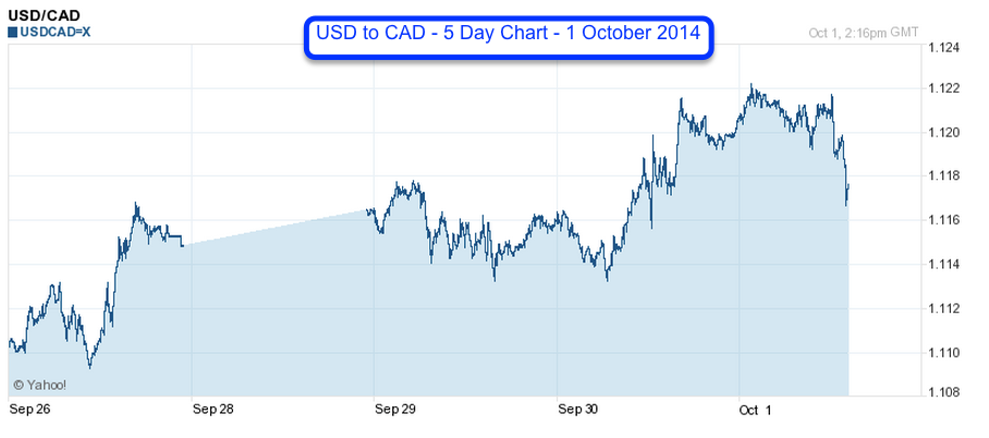 USD to CAD - 5 Day - 1 Oct 2014