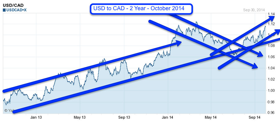 USD to CAD 2yr Chart 1 October 2014