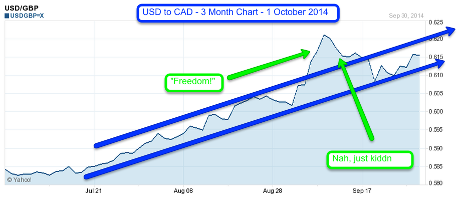 USD to GBP - 3 Month Chart - 1 October 2014