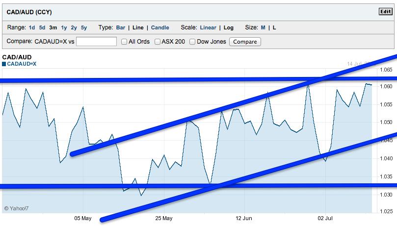 3 month CAD AUD chart