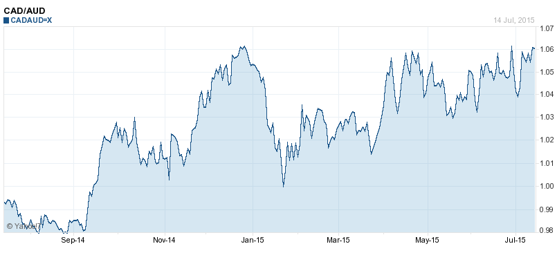 1 year Cad to Aud chart