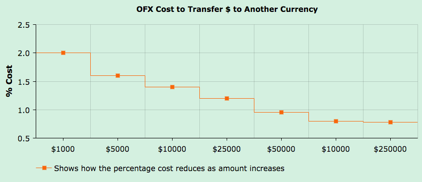 Ofx Exchange Rate Fees As A Percentage