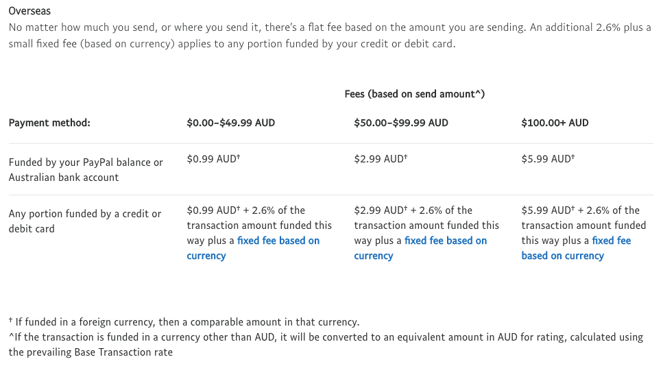 Paypal Fee Converter