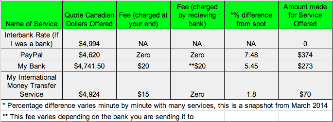 Comparing Money Transfer Services Costs