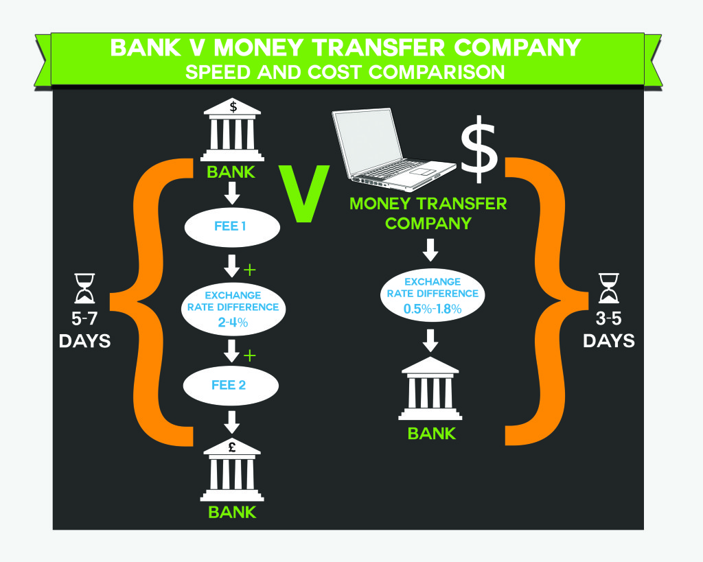 Speed and Costs Comparison of Banks versus Money Transfer Company
