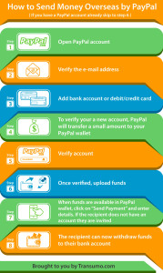 Steps to sending funds overseas by PayPal