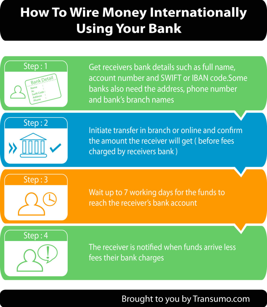 Step by step instructions to wire money internationally using a bank