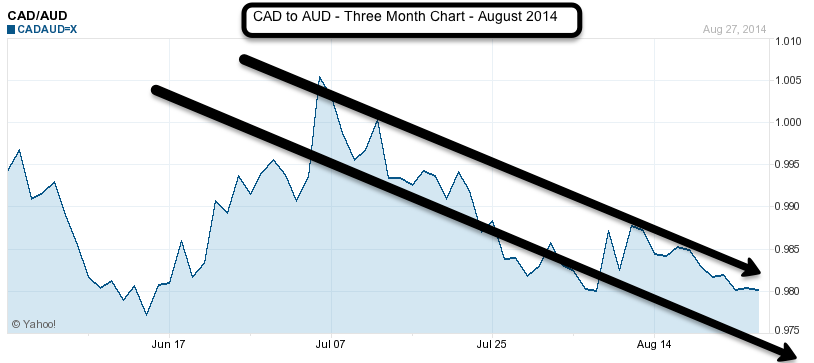CAD to AUD 3 month chart August 2014