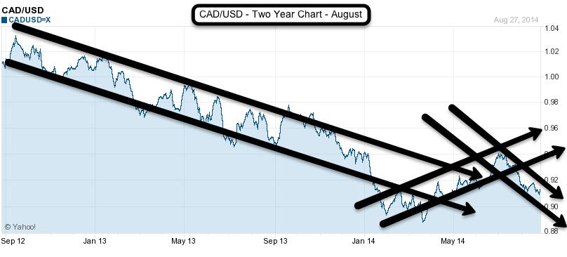 CADtoUSD 2yr chart August 2014