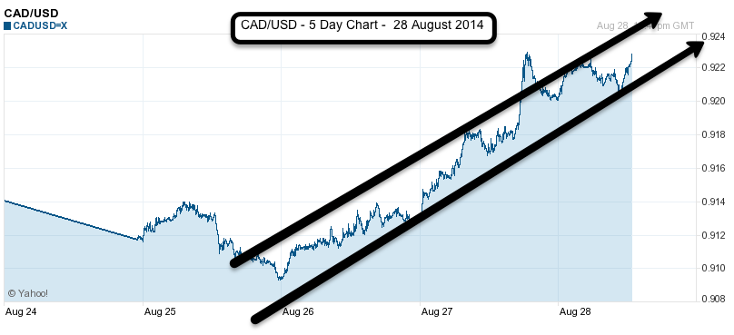 CAD/USD 5 day chart 28 August 2014