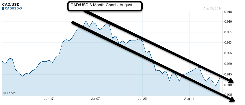 CAD to USD 2 month chart August 2014