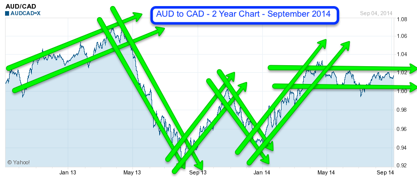 AUD to CAD 2 Year Chart September 2014