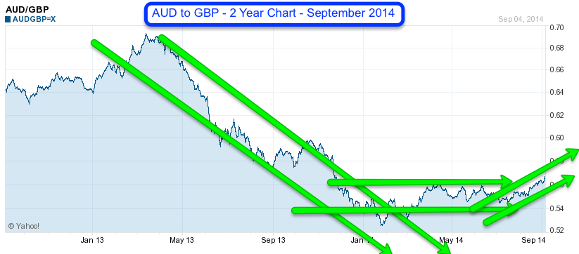 AUD to GBP 2yr Sept 2014