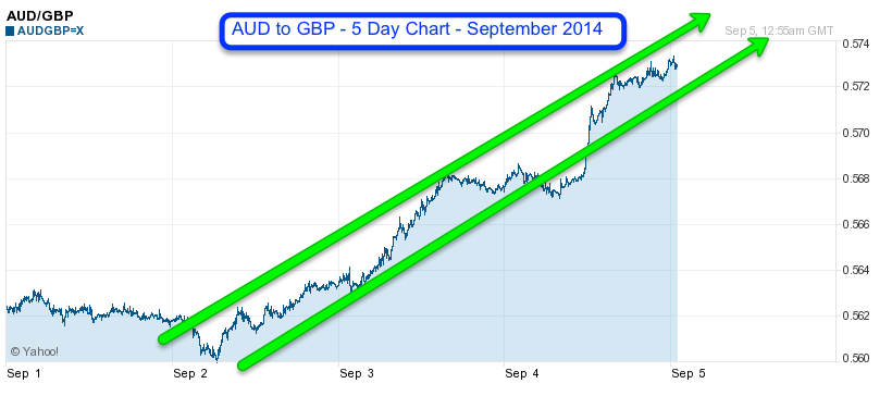 AUD to GBP 5 Day Sept 2014