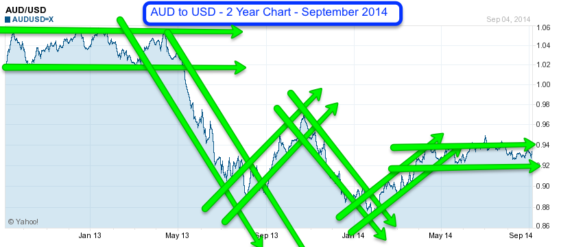 AUD to USD 2 year chart September 2014