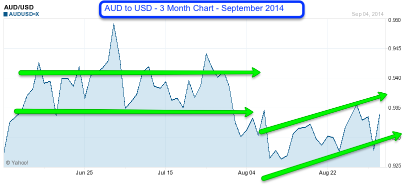 AUD to USD 3 month September 2014