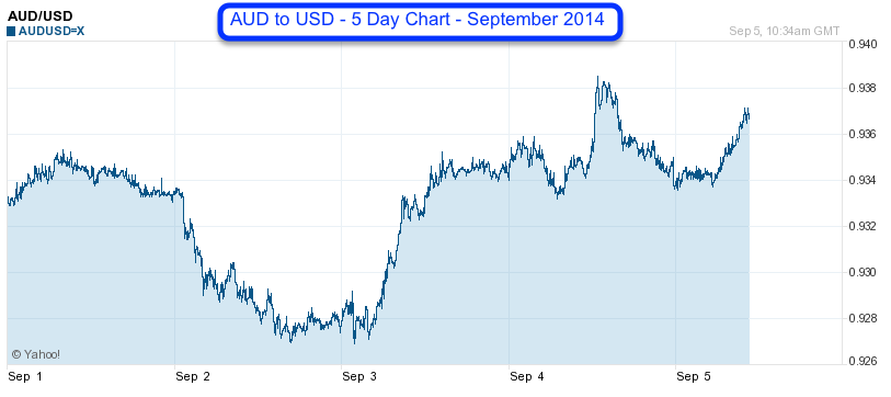 AUD to USD 5 Day Chart 2014