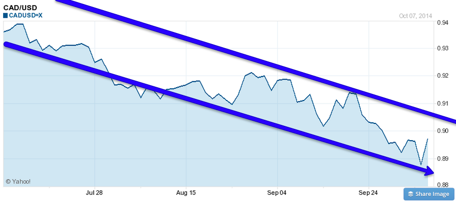 October 2014 CAD/USD
