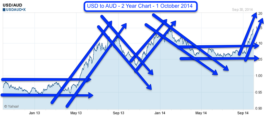 USD to AUD - 2 year chart - 1 October
