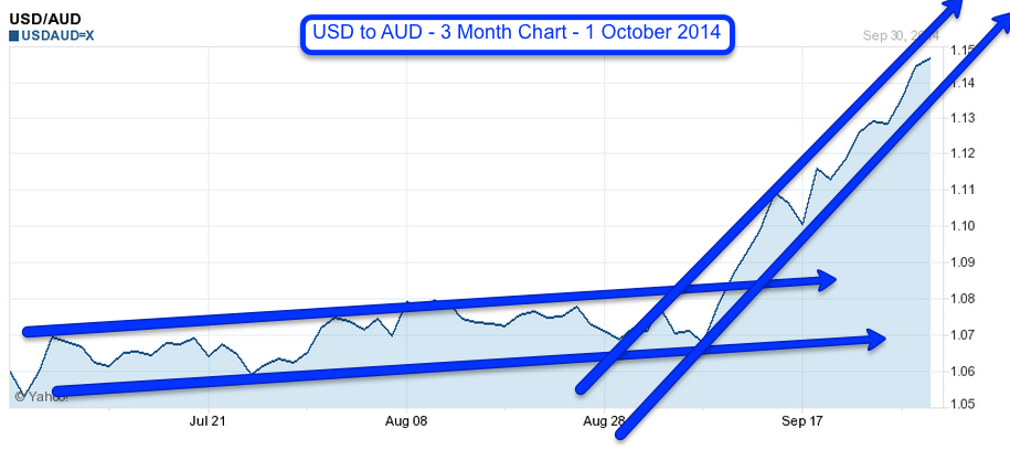 USD to AUD 3 month chart 1 Oct 2014