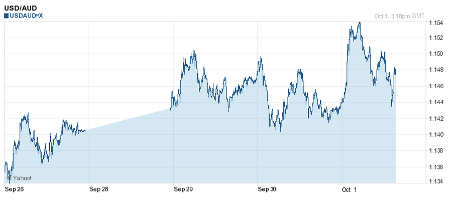 USD to AUD - 5 Day Chart - 1 October