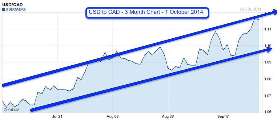 USD to CAD 3 month chart 1 October 2014