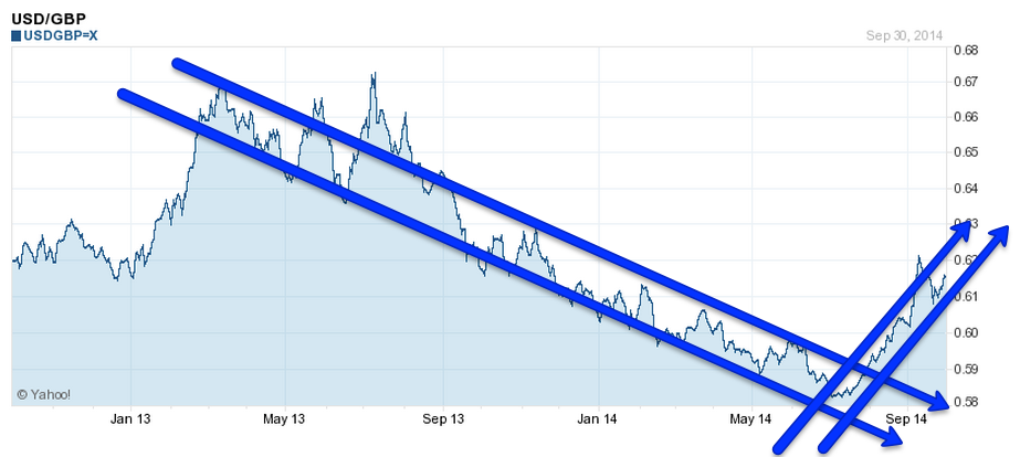 USD to GBP - 2yr Chart - 1 October 2014
