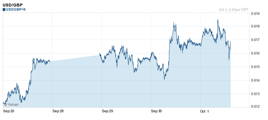 USD to GBP 5 Day Chart - 1 October 2014