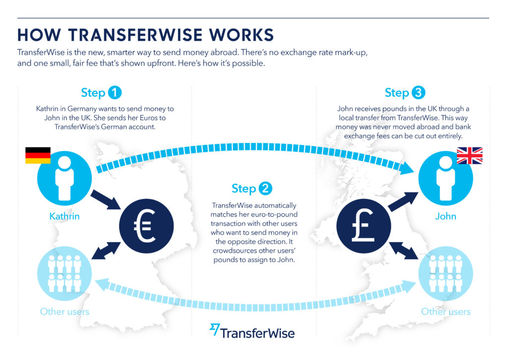 How Transferwise works