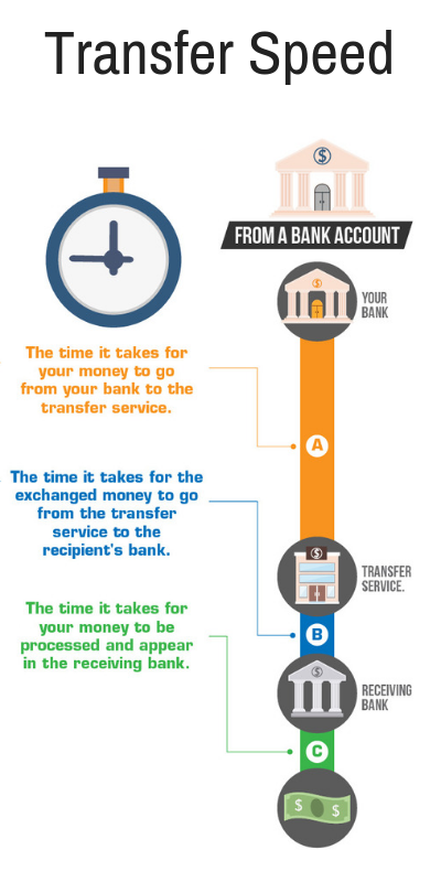 Speed of Money Transfers
