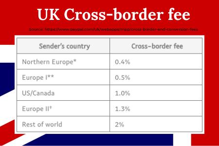 Cross Border Fees - UK