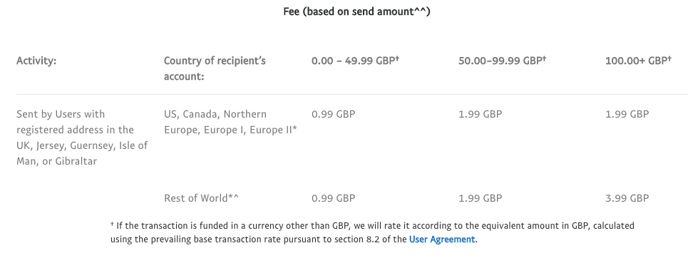 UK Fees PayPal for Amounts
