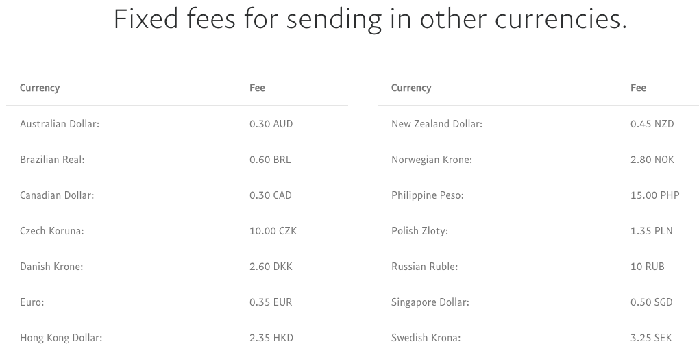 Fixed PayPal for USA International Transfers