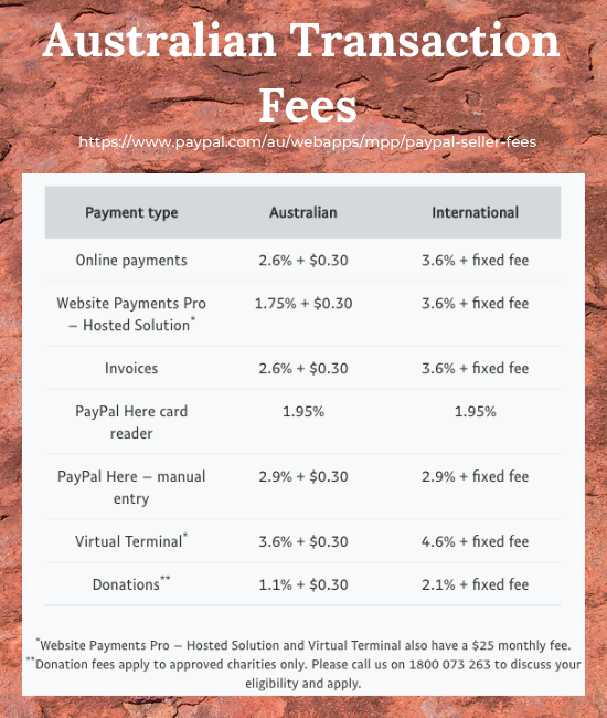 PayPal Transaction Fees