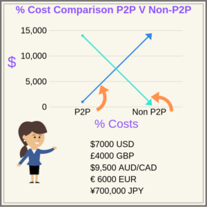 Costs for Transferring Money Chart