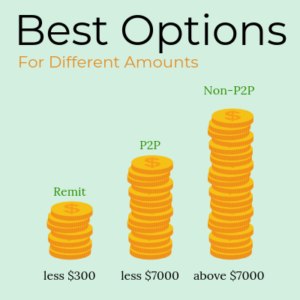 Best Money Transfer Options Based on Amounts